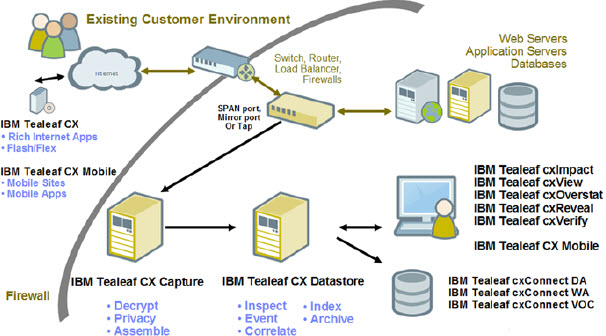 Diagram that illustrates the Experience Analytics CX component architecture
